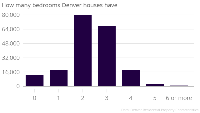 Denver has one residence with 15 bedrooms.