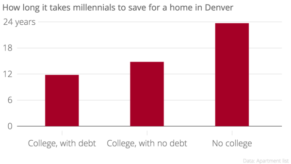 The report finds that college students with no debt save less, thus their higher ranking.