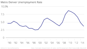 Annual unemployment rates for the metro Denver area from 1990 through 2015.