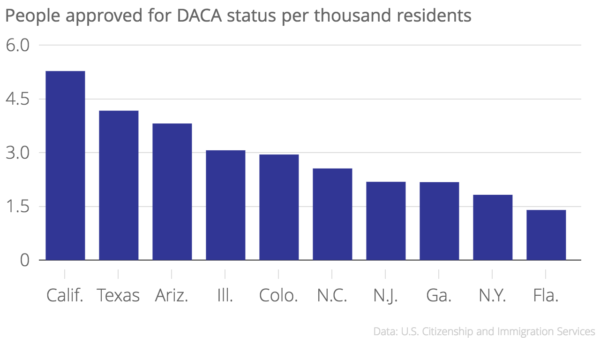 Colorado is only the 22nd most populous state, but it is home to a relatively high number of people who have received a reprieve from immigration authorities through DACA.
