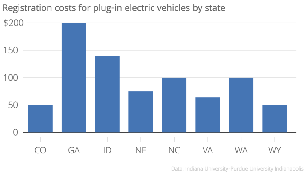 Registration_costs_for_plug-in_electric_vehicles_by_state_Fee_chartbuilder