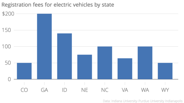 Registration_fees_for_electric_vehicles_by_state_Fee_chartbuilder