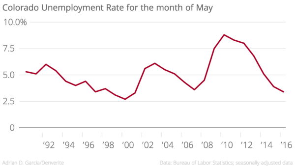 Colorado Unemployment Rate (May 1990 – May 2016)