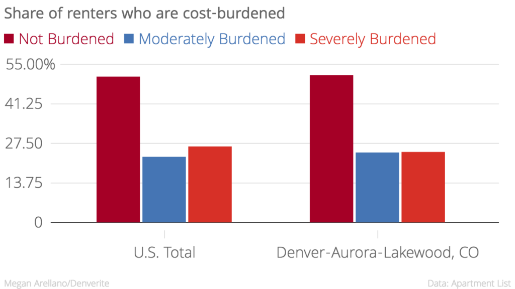 Denver is .5 percent below the national average for renters with no cost burden.