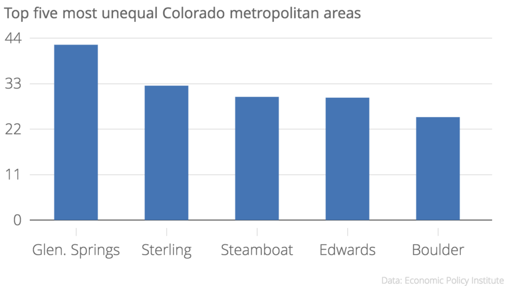 Top_five_most_unequal_Colorado_metropolitan_areas_Top-to-bottom_ratio_chartbuilder (3)