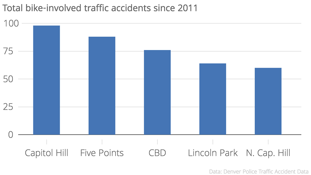 Total_bike-involved_traffic_accidents_since_2011_Count_chartbuilder-c