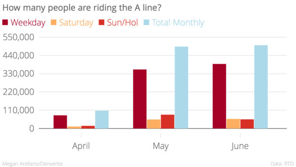 In June, 8,380 more people rode the A line.