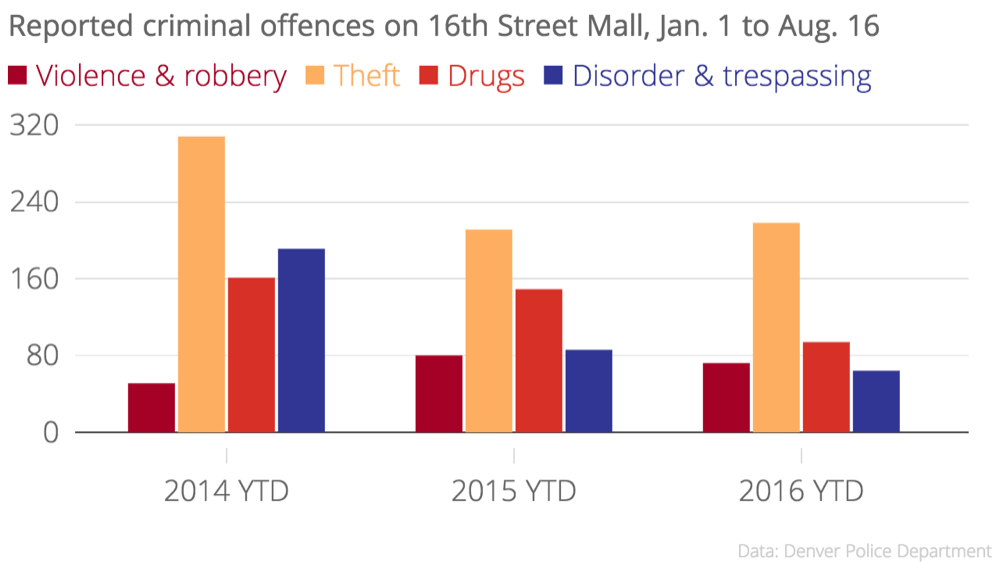 16th Street Mall crime data