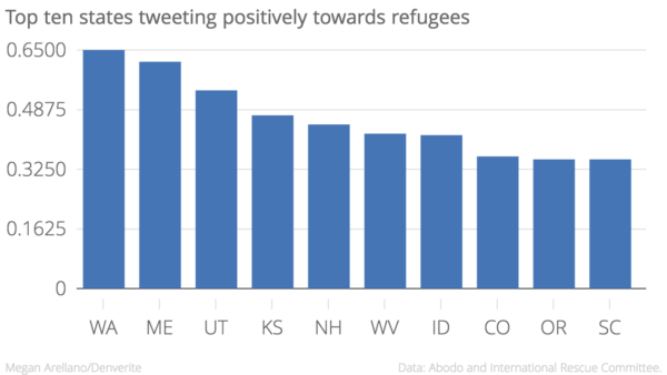 Top_ten_states_tweeting_positively_towards_refugees_Score_chartbuilder