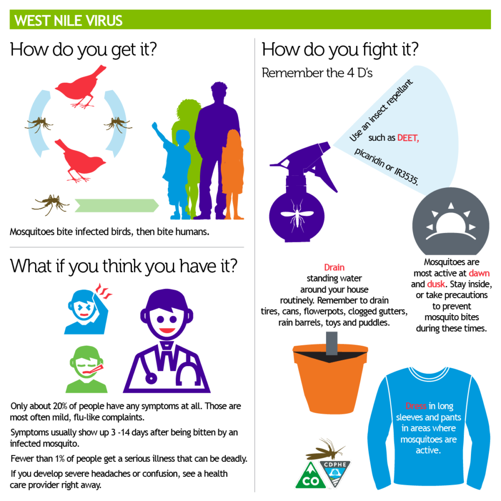 The Department of Public Health and Environment provided this cheat sheet for West Nile safety. (Courtesy of CDPHE)