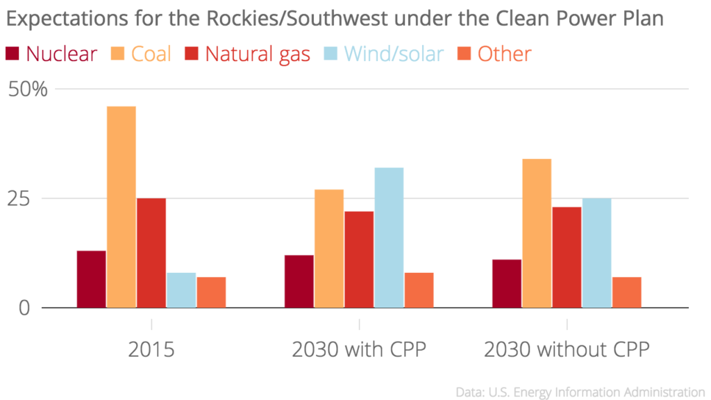 Clean Power Plan projections
