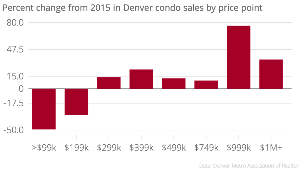 Categories encompass prices from above the previous category up to the price indicated. So $199k includes condos priced from $100,000 to $199,999.