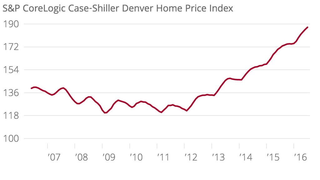 The index has base value of 100 in January 2000. So index values above 100 indicate an increase in home prices.