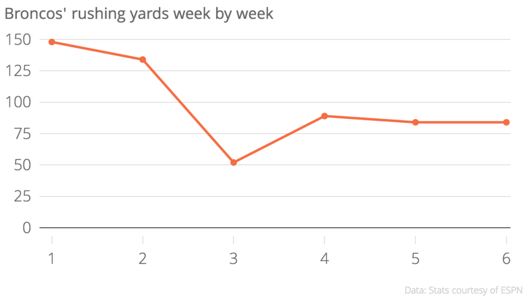 The Broncos' rushing numbers since Week 2 are...not good.