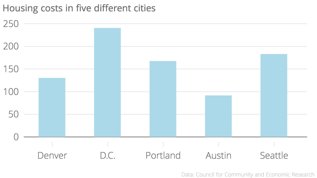 Denver is actually closer to Portland, 67.7 points above  the national average, than Austin.