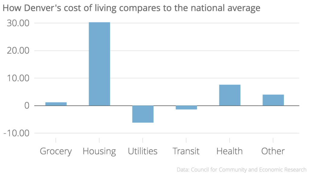 Utilities are 6.2 points below the national average.
