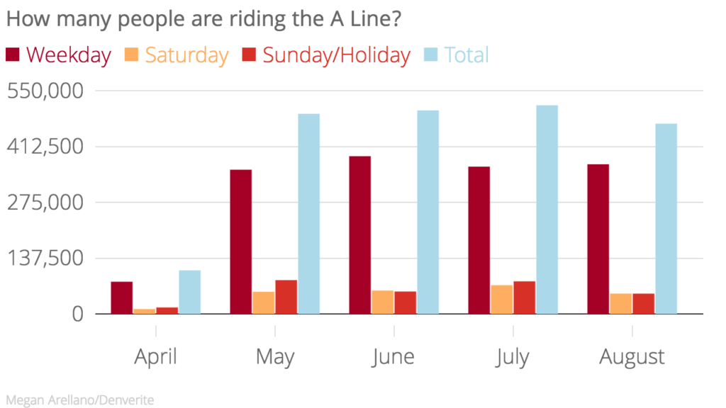 Saturday, Sunday and holiday boardings fell.