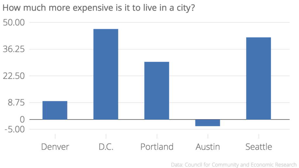 Austin is 3.4 percent under the national cost of living average.