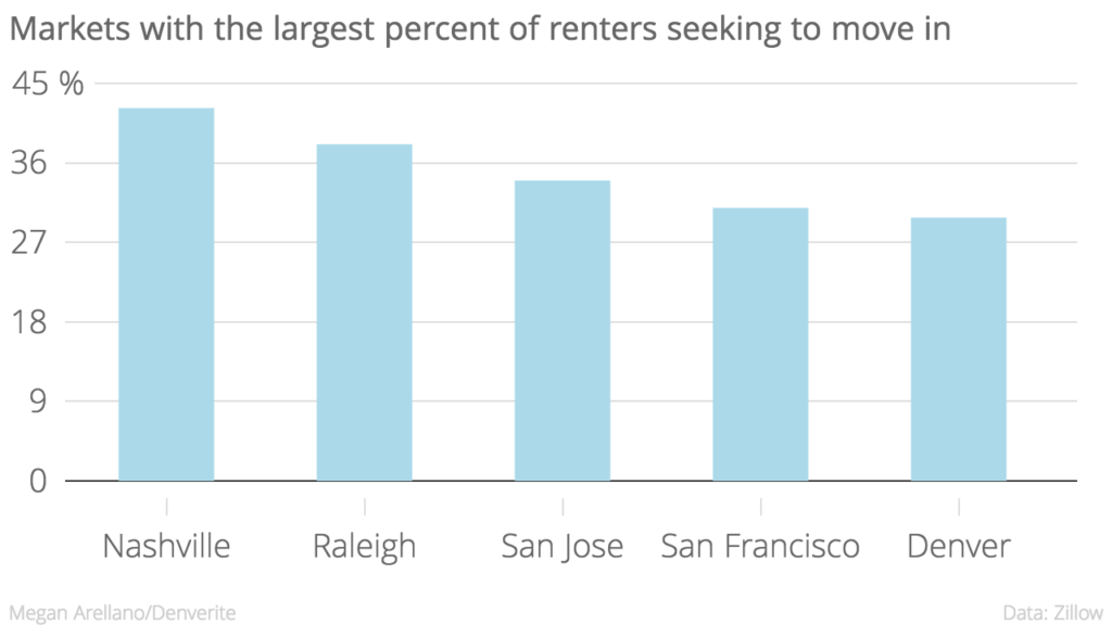 Over 40 percent of renters trying to move to Nashville are from out of the city, according to Zillow.