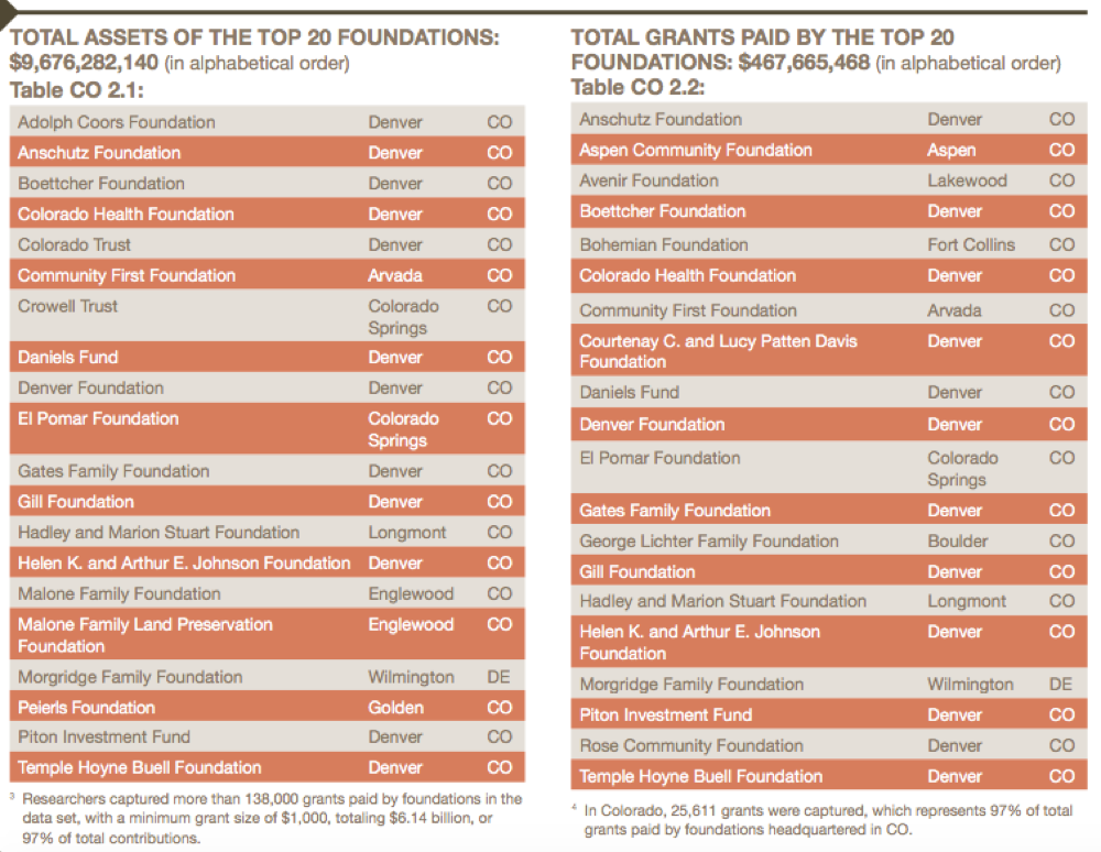 Philanthropy Southwest's 2016 Giving Study (Philanthropic Southwest)