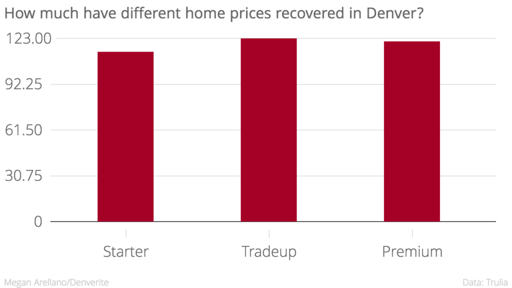 Prices of starter homes, tradeup homes, and premium homes have surpassed their pre-recession peaks in Denver.