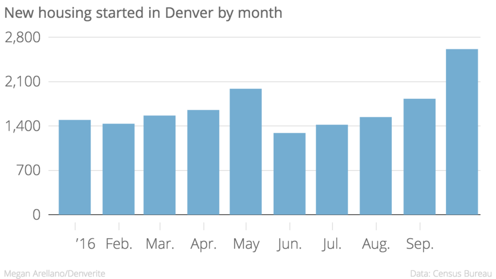 There were 625 more units started in October than any other month this year.