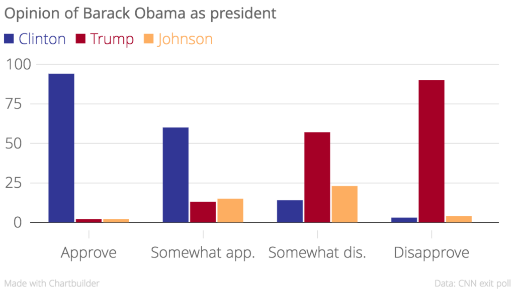 Eight percent more Johnson voters said they somewhat disapproved of Obama than somewhat approved of his presidency.
