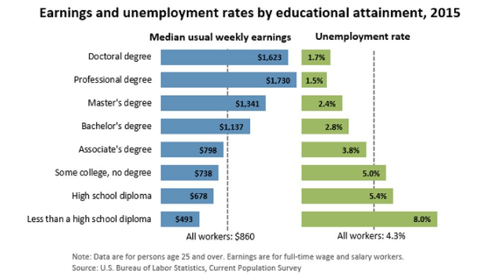 Source: U.S Bureau of Labor Statistics.