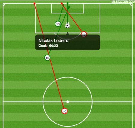 Nicolas Lodeiro's shot chart. (Courtesy of MLS.com)