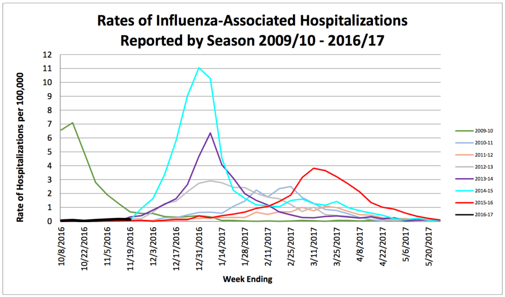 Comparison of flu hospitalizations by week since 2009. (Courtesy of the Colorado Department of Public Health and Environement)