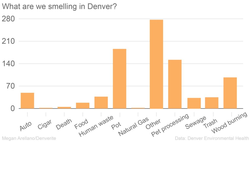 Odors categorized as other generally included subjective descriptions of smells or uncommon odors.