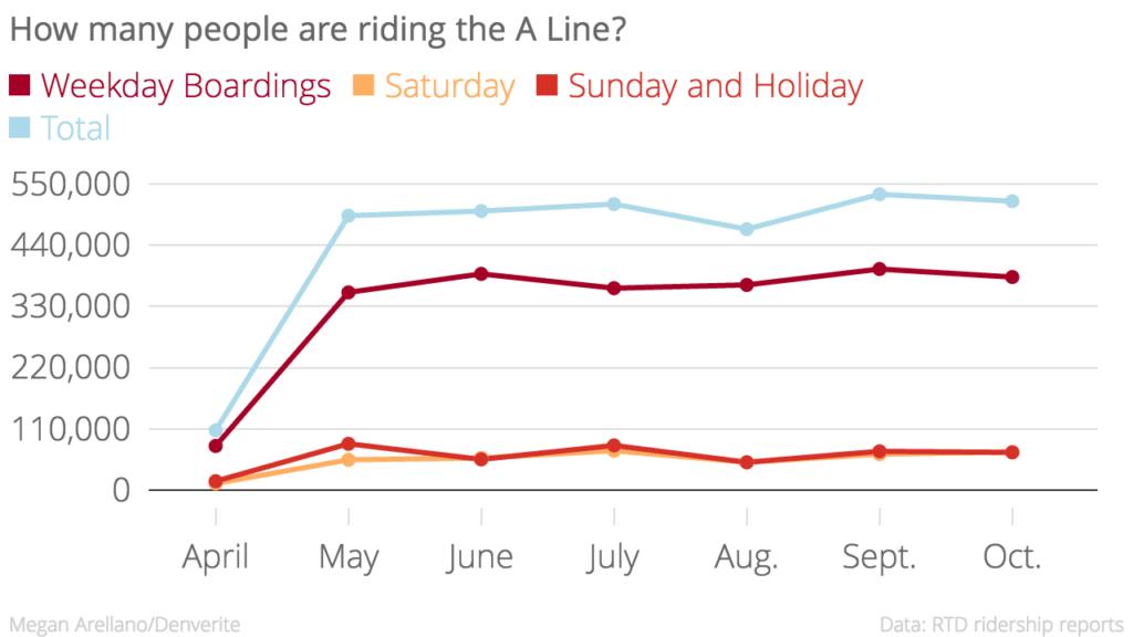 Weekday boarding fell in October.