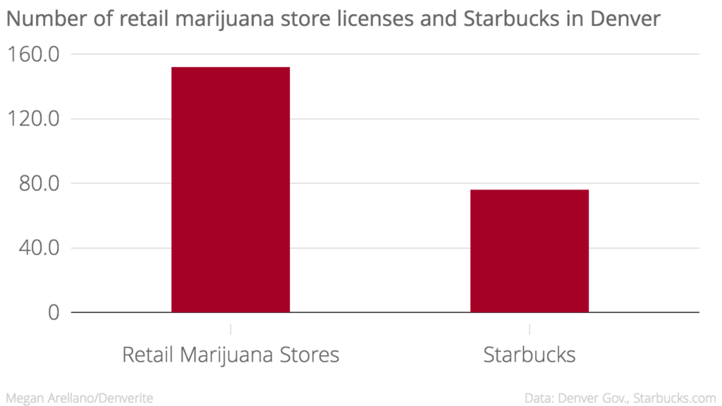 There's twice as many retail marijuana store licensees.