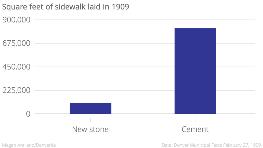 In 1909, 1,099,152 square feet of sidewalk was put into Denver.