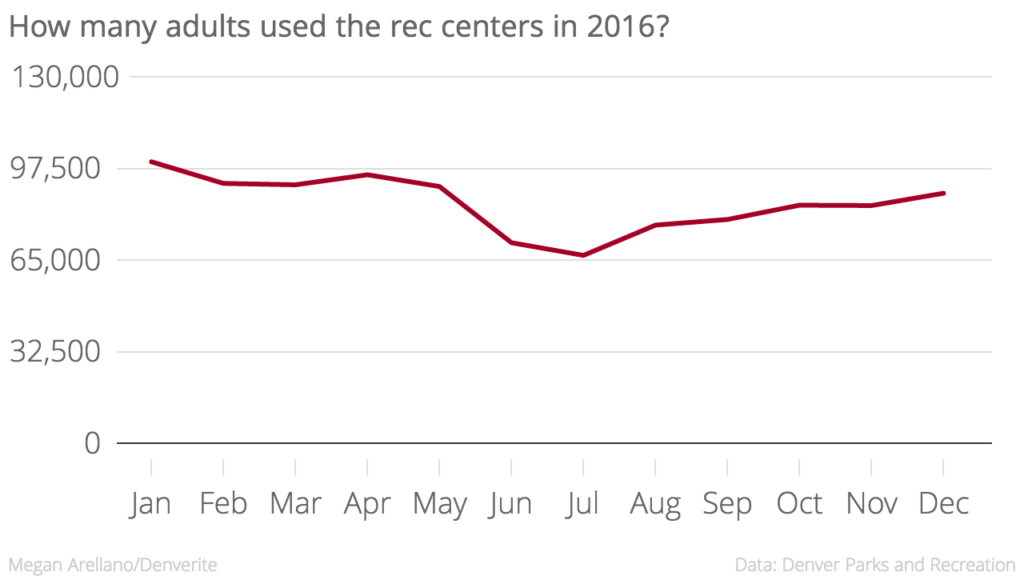 Usage of the rec centers does indeed go up in January.