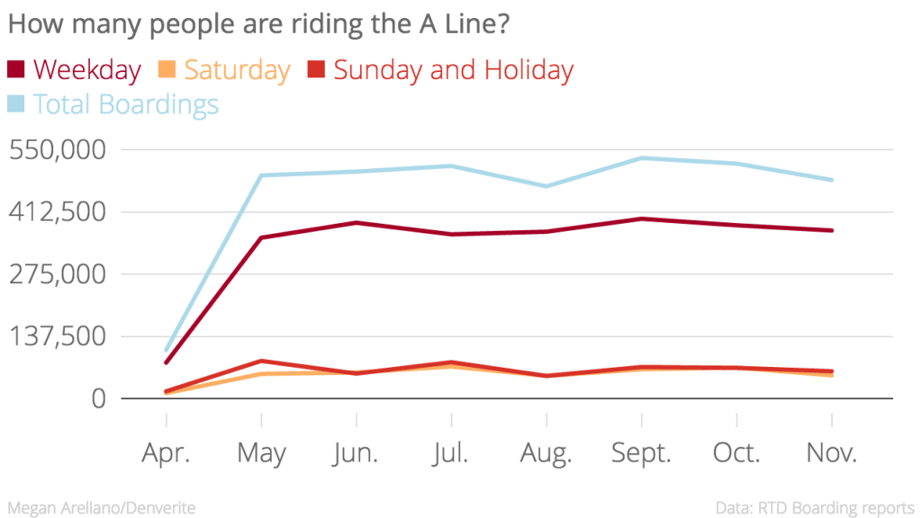 Saturday A Line boardings were down the most in November.