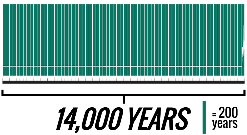 """A graph representing 14,000 years of chemical stability in Rocky Mountain National Park's lakes, followed by an era of disruption caused by the arrival of white miners in the 1800s. (Drawn by Kevin J. Beaty with reference to Dr. Jill Baron's 1986 paper, """"Sediment Diatom and Metal Stratigraphy from Rocky Mountain Lakes with Special Reference to Atmospheric Deposition"""")"""