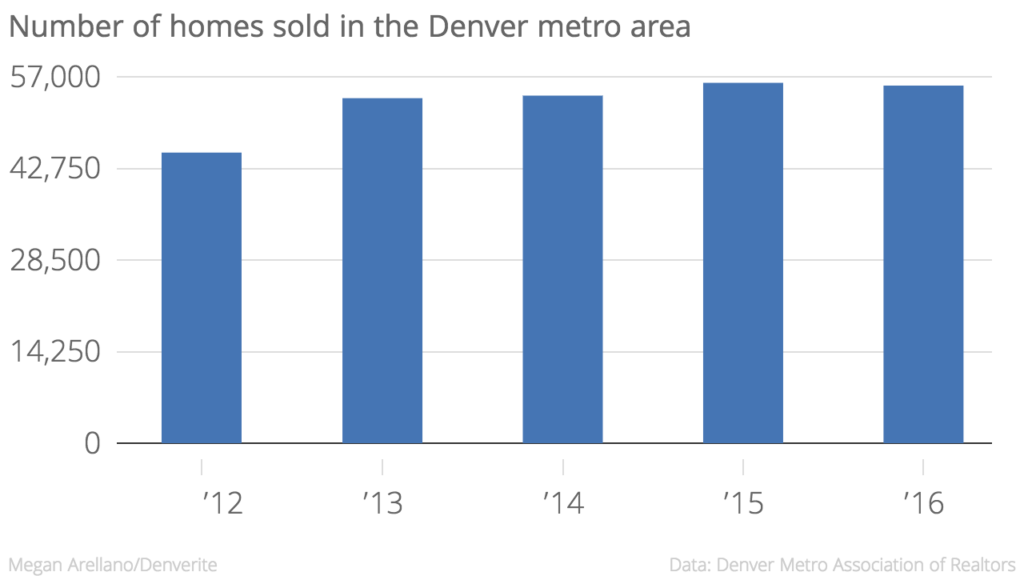 In 2016, 428 fewer homes sold.
