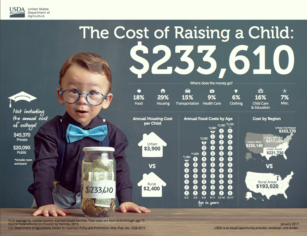 An infographic from The 2015 Expenditures on Children by Families report released Jan. 9, 2017. (Courtesy of the USDA)