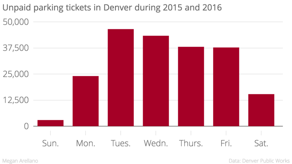The last week of 2016 was excluded to control for tickets that had a higher chance of being paid.