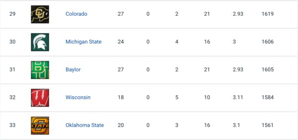Colorado earned Rivals' 29th-ranked recruiting class. (Screen shot via Rivals)