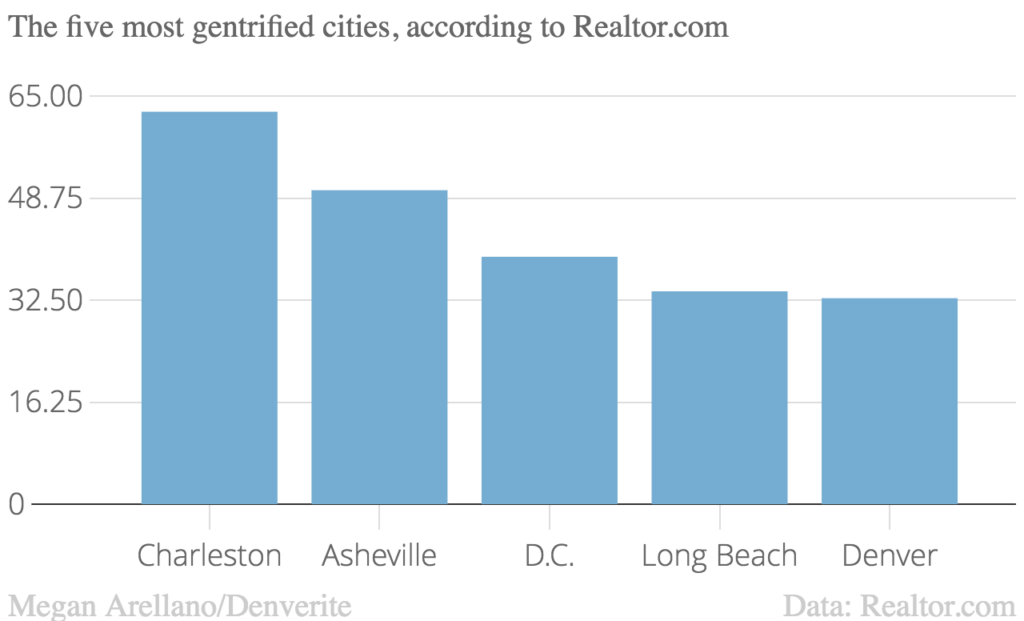 Of the places that could gentrify in a city, here is the percent that did gentrify since 2000.