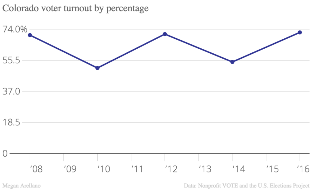 Percentage turnout has not dropped below 50 percent.