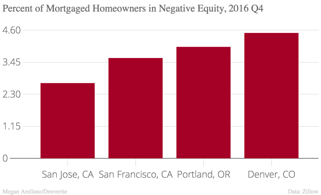 San Jose had the lowest share of underwater homes.