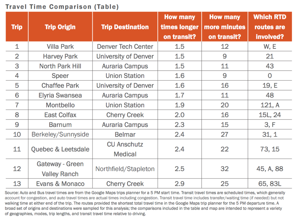 Transit trips that did not require a transfer were generally the most competitive, according to Denver's analysis.