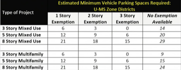 Small lot parking exemptions in the U-MS zone.