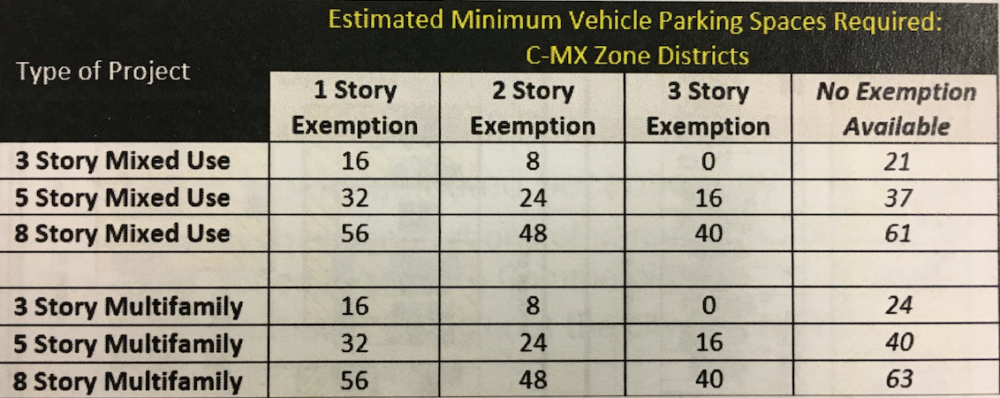 Small-lot parking exemption in the C-MX zone. (City of Denver)