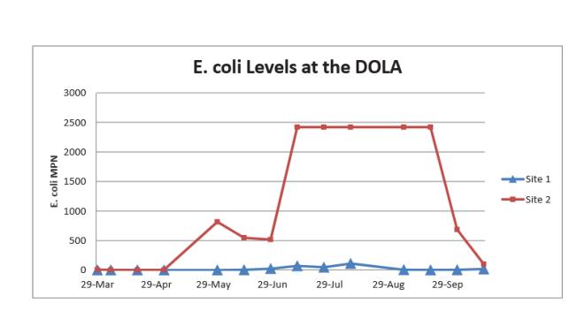 Jefferson County E. coli testing results.