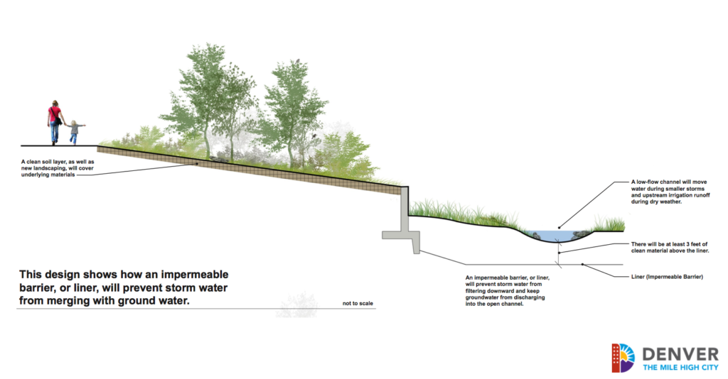 City concept of the channel near Globeville Landing Outfall.