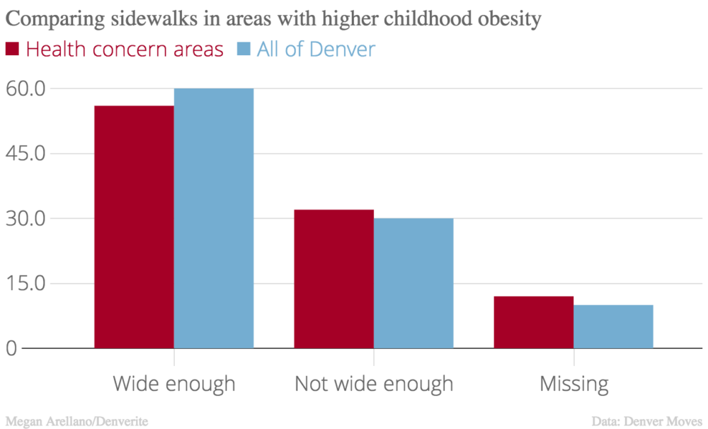 Four percent fewer sidewalks were wide enough in health concern areas.